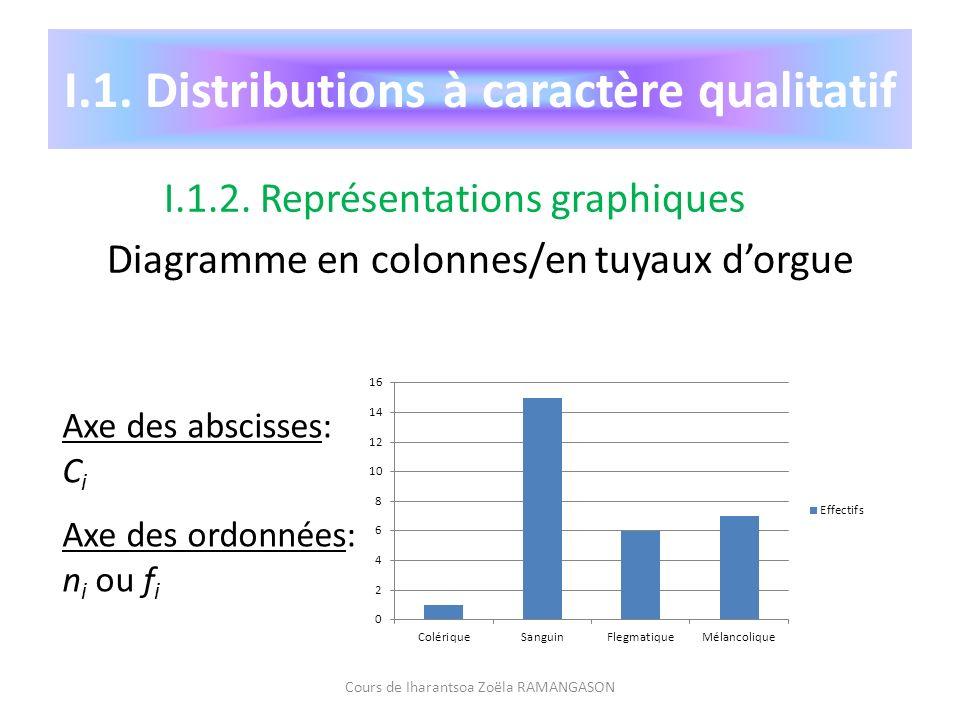 I.1. Distributions à caractère qualitatif I.1.2. Représentations graphiques Diagramme en colonnes/en tuyaux dorgue Cours de Iharantsoa Zoëla RAMANGASO