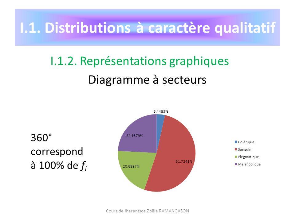 I.1. Distributions à caractère qualitatif I.1.2. Représentations graphiques Diagramme à secteurs Cours de Iharantsoa Zoëla RAMANGASON 360° correspond