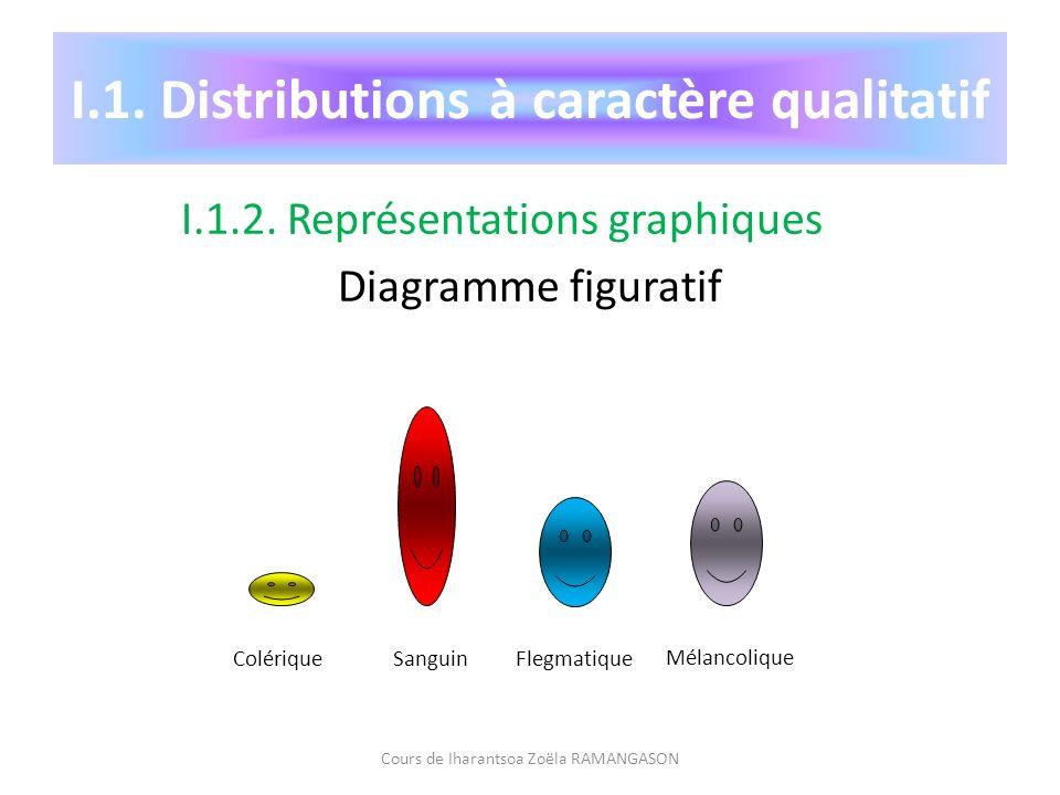 I.1. Distributions à caractère qualitatif I.1.2. Représentations graphiques Diagramme figuratif Cours de Iharantsoa Zoëla RAMANGASON ColériqueSanguinF