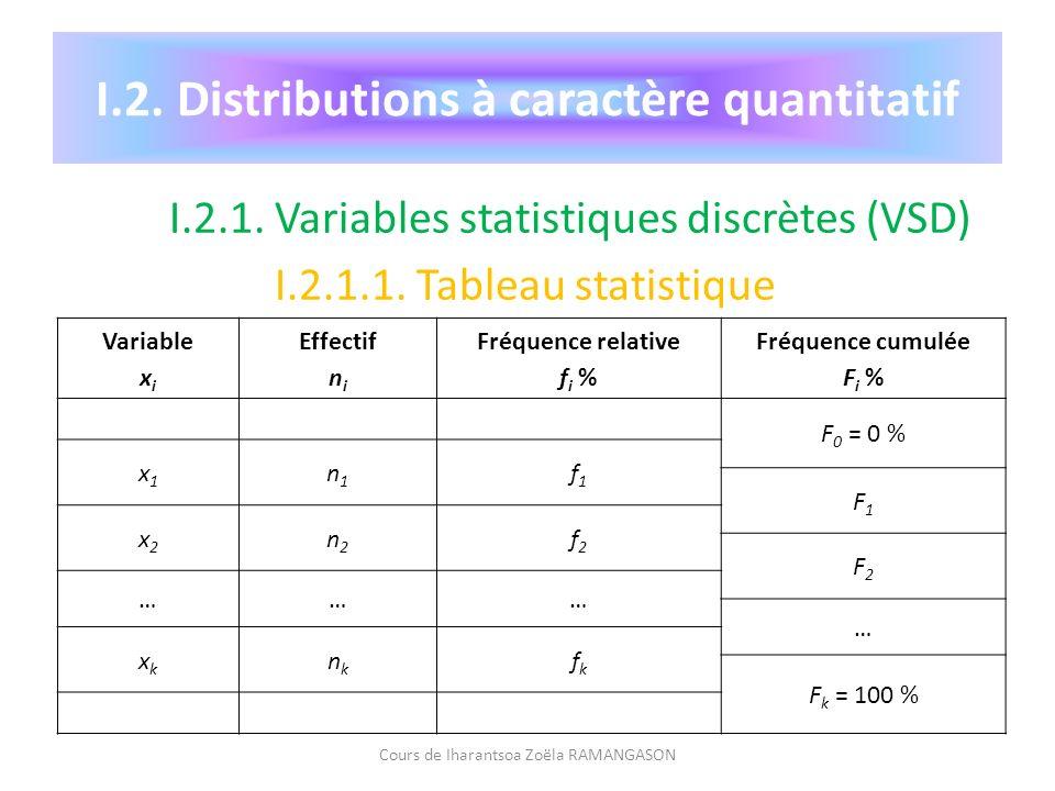 I.2. Distributions à caractère quantitatif I.2.1. Variables statistiques discrètes (VSD) I.2.1.1. Tableau statistique Cours de Iharantsoa Zoëla RAMANG