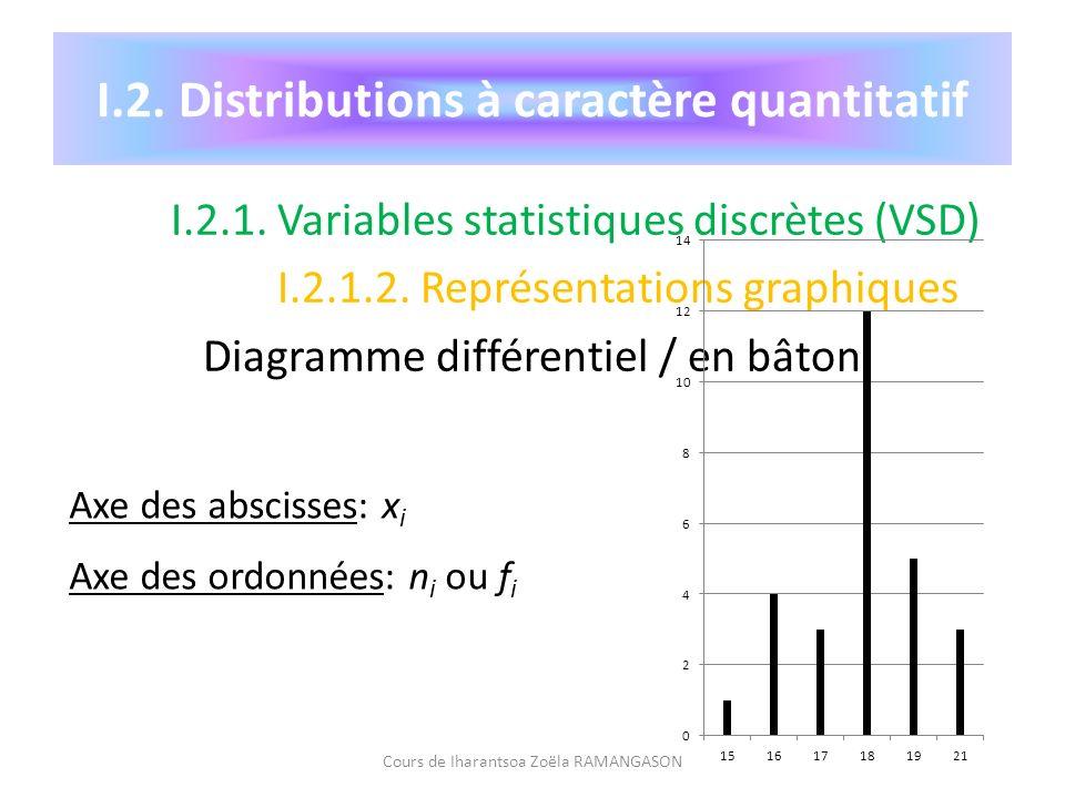 I.2. Distributions à caractère quantitatif I.2.1. Variables statistiques discrètes (VSD) I.2.1.2. Représentations graphiques Diagramme différentiel /