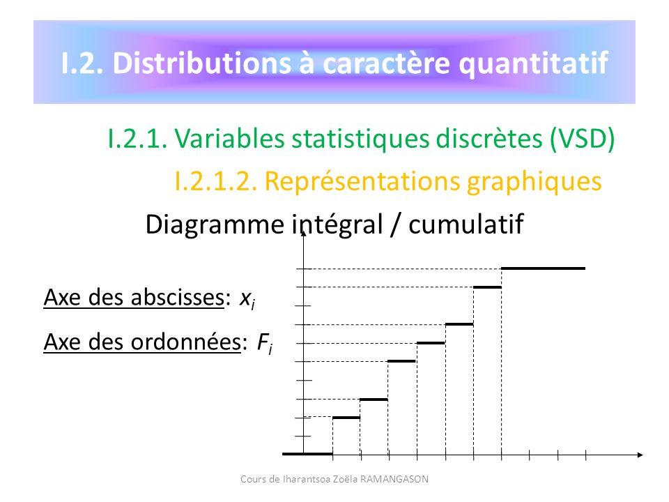 I.2. Distributions à caractère quantitatif I.2.1. Variables statistiques discrètes (VSD) I.2.1.2. Représentations graphiques Diagramme intégral / cumu
