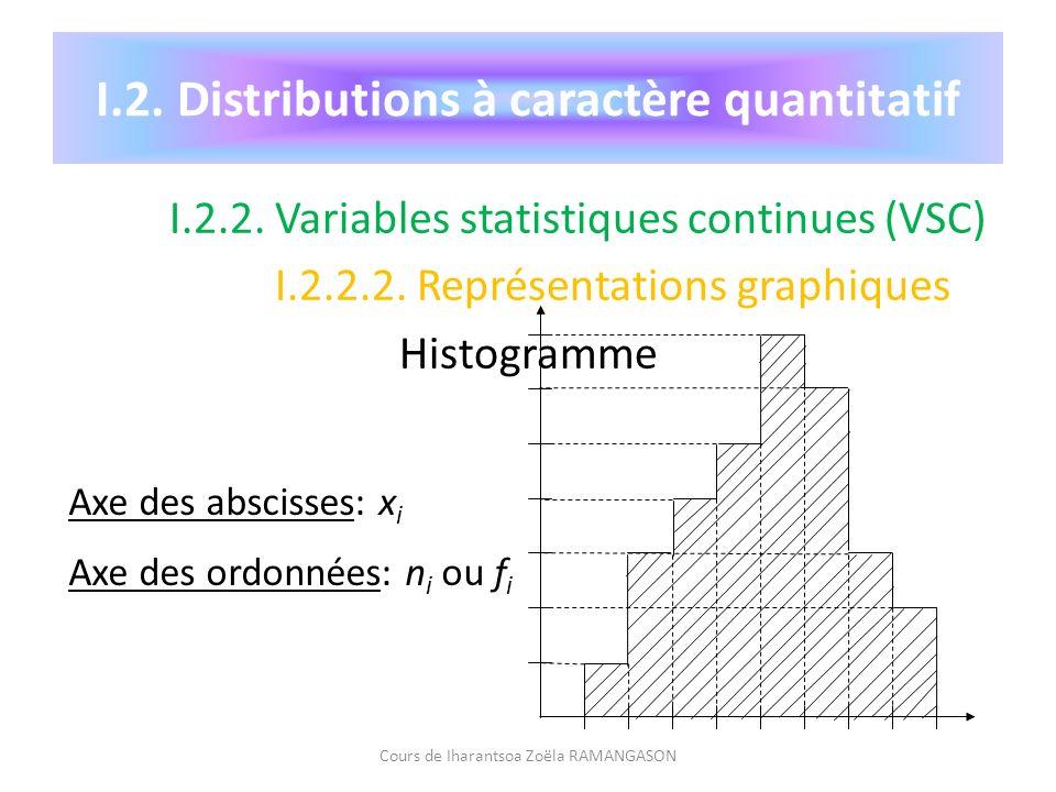 I.2. Distributions à caractère quantitatif I.2.2. Variables statistiques continues (VSC) I.2.2.2. Représentations graphiques Histogramme Cours de Ihar