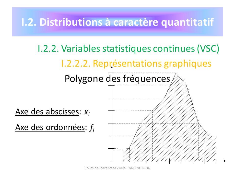 I.2. Distributions à caractère quantitatif I.2.2. Variables statistiques continues (VSC) I.2.2.2. Représentations graphiques Polygone des fréquences C