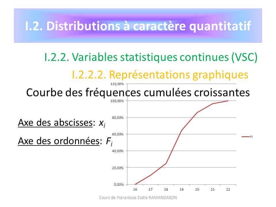 I.2. Distributions à caractère quantitatif I.2.2. Variables statistiques continues (VSC) I.2.2.2. Représentations graphiques Courbe des fréquences cum