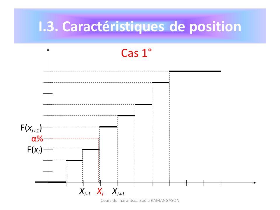 Cours de Iharantsoa Zoëla RAMANGASON I.3. Caractéristiques de position α%α% F(x i+1 ) F(x i ) X i-1 XiXi X i+1 Cas 1°