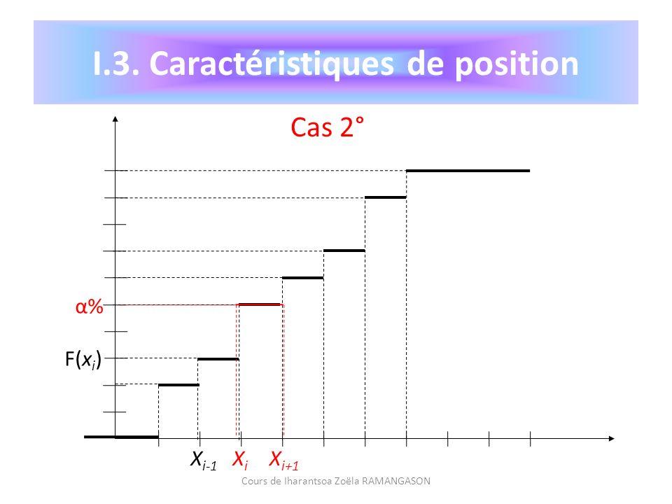 Cours de Iharantsoa Zoëla RAMANGASON I.3. Caractéristiques de position α%α% F(x i ) X i-1 XiXi X i+1 Cas 2°