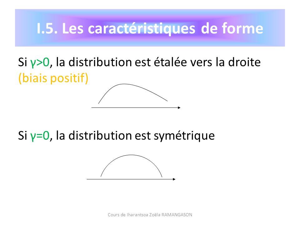 Si γ>0, la distribution est étalée vers la droite (biais positif) Si γ=0, la distribution est symétrique Cours de Iharantsoa Zoëla RAMANGASON I.5. Les