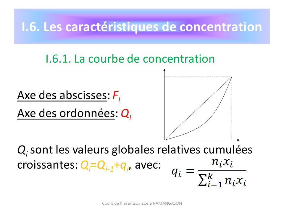 I.6.1. La courbe de concentration Axe des abscisses: F i Axe des ordonnées: Q i Q i sont les valeurs globales relatives cumulées croissantes: Q i =Q i