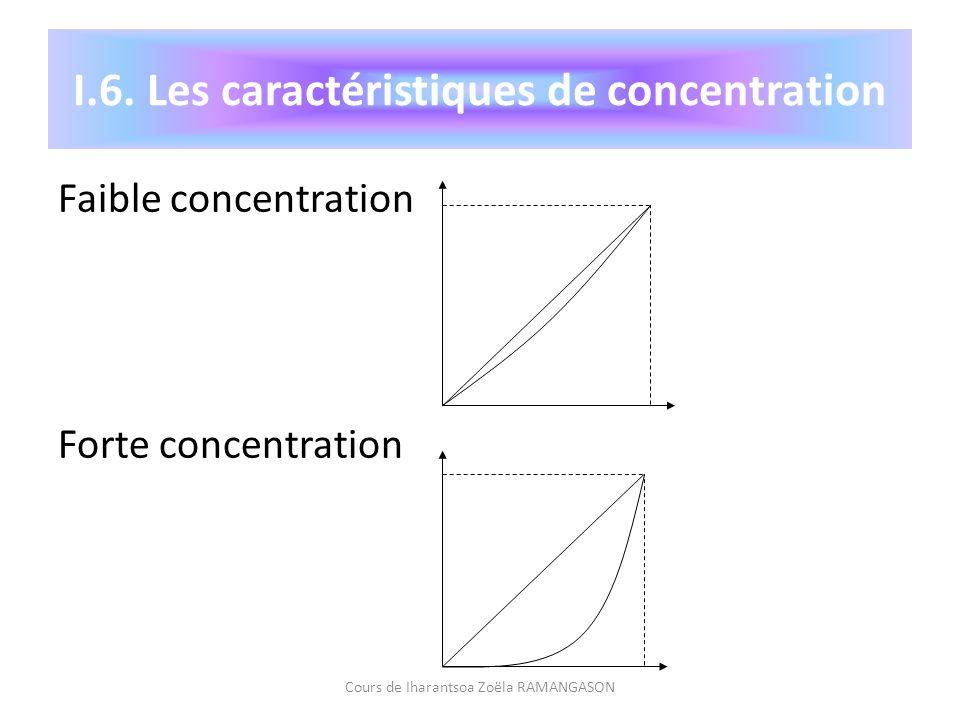 Faible concentration Forte concentration Cours de Iharantsoa Zoëla RAMANGASON I.6. Les caractéristiques de concentration