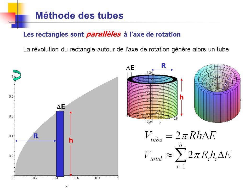 5 Méthode des tubes h R E Les rectangles sont parallèles à laxe de rotation La révolution du rectangle autour de laxe de rotation génère alors un tube