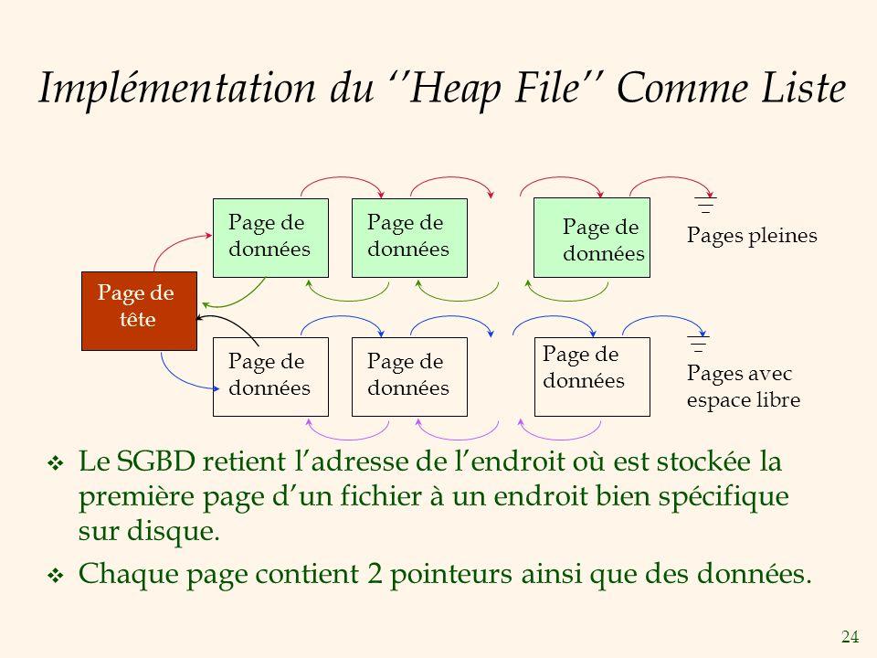 24 Implémentation du Heap File Comme Liste Le SGBD retient ladresse de lendroit où est stockée la première page dun fichier à un endroit bien spécifique sur disque.