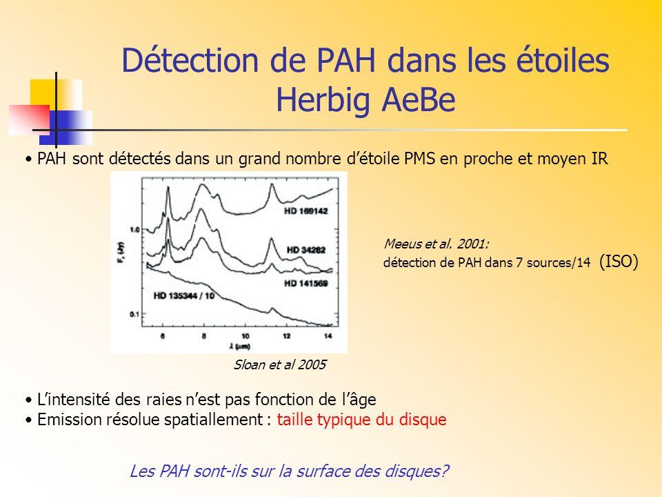 Détection de PAH dans les étoiles Herbig AeBe Sloan et al 2005 PAH sont détectés dans un grand nombre détoile PMS en proche et moyen IR Lintensité des