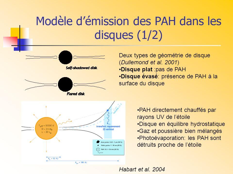 Modèle démission des PAH dans les disques (1/2) PAH directement chauffés par rayons UV de létoile Disque en équilibre hydrostatique Gaz et poussière b