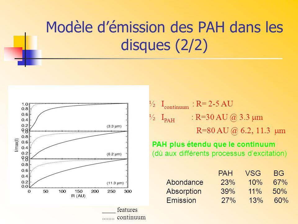 Modèle démission des PAH dans les disques (2/2) ____ features........ continuum ½ I continuum : R= 2-5 AU ½ I PAH : R=30 AU @ 3.3 m R=80 AU @ m PAH VS