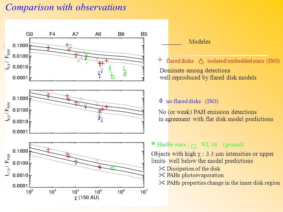 Un exemple remarquable: HD97048 Etoile Ae âgée dau moins 4 Myrs à 180 pc