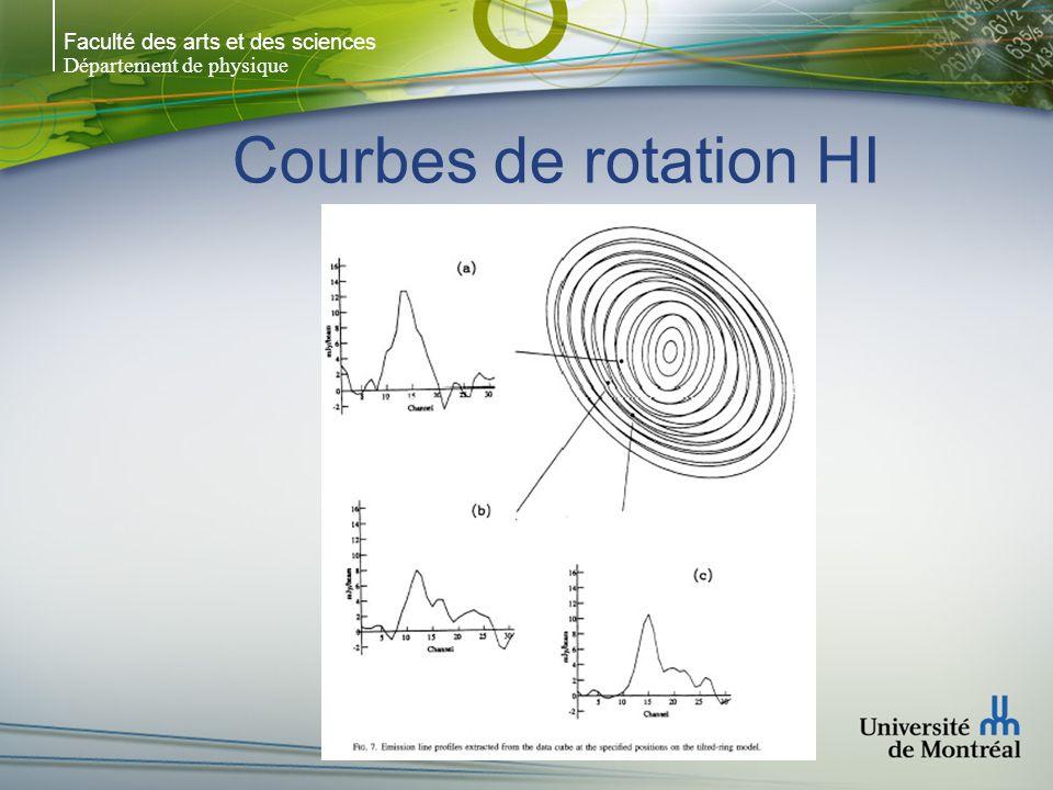 Faculté des arts et des sciences Département de physique Courbes de rotation HI