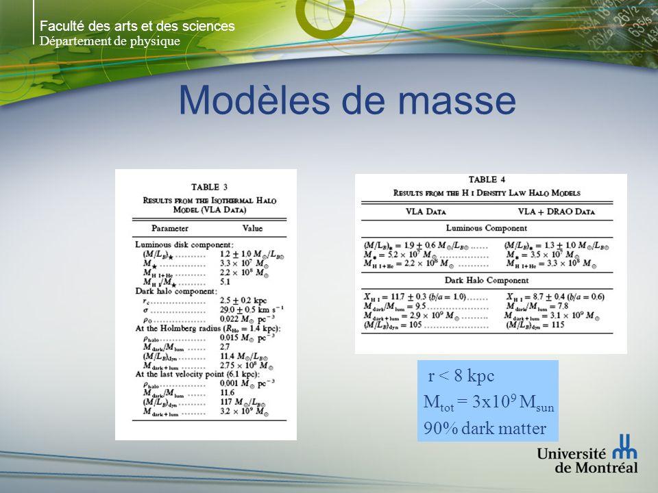 Faculté des arts et des sciences Département de physique Modèles de masse r < 8 kpc M tot = 3x10 9 M sun 90% dark matter