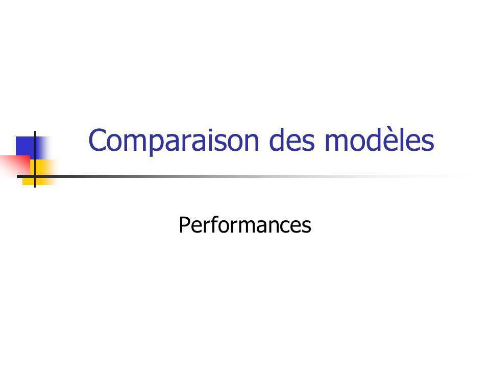 Comparaison des modèles Performances