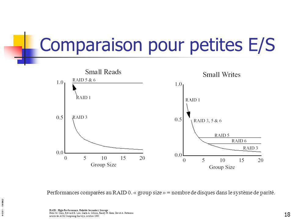 © BBY – 19/10/02 18 Comparaison pour petites E/S Performances comparées au RAID 0. « group size » = nombre de disques dans le système de parité. RAID