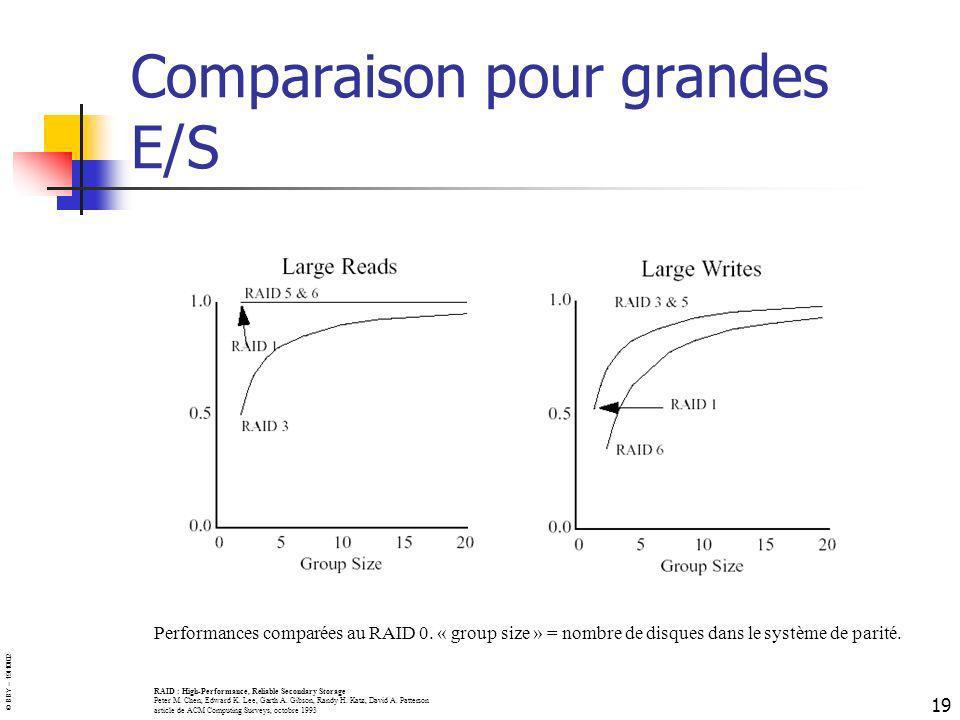 © BBY – 19/10/02 19 Comparaison pour grandes E/S Performances comparées au RAID 0. « group size » = nombre de disques dans le système de parité. RAID