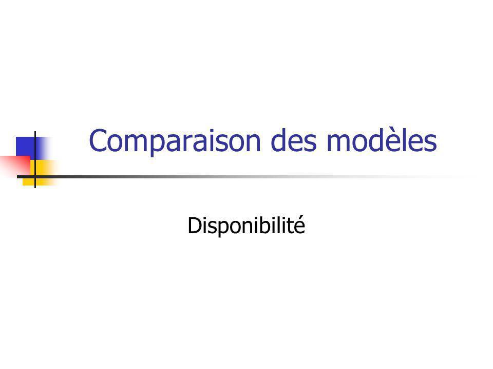 Comparaison des modèles Disponibilité