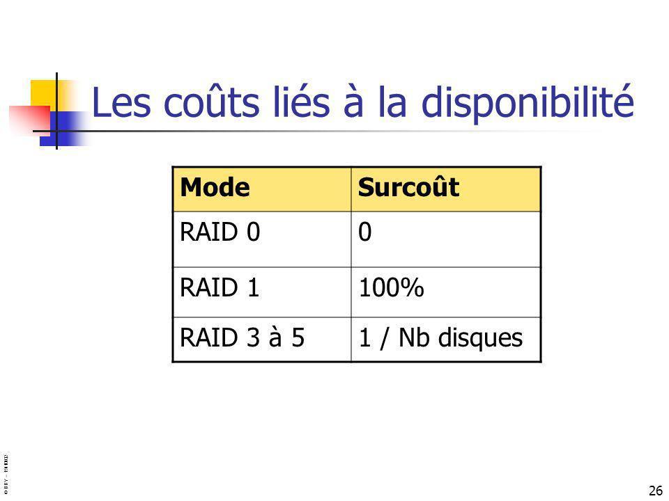 © BBY – 19/10/02 26 Les coûts liés à la disponibilité ModeSurcoût RAID 00 RAID 1100% RAID 3 à 51 / Nb disques