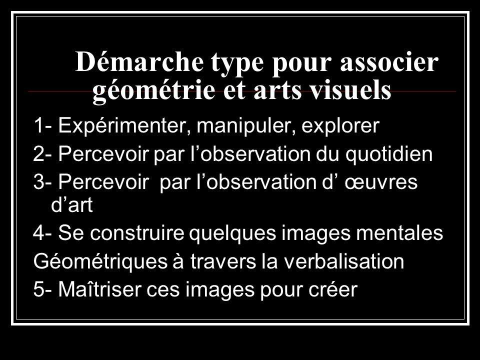 Démarche type pour associer géométrie et arts visuels 1- Expérimenter, manipuler, explorer 2- Percevoir par lobservation du quotidien 3- Percevoir par lobservation d œuvres dart 4- Se construire quelques images mentales Géométriques à travers la verbalisation 5- Maîtriser ces images pour créer