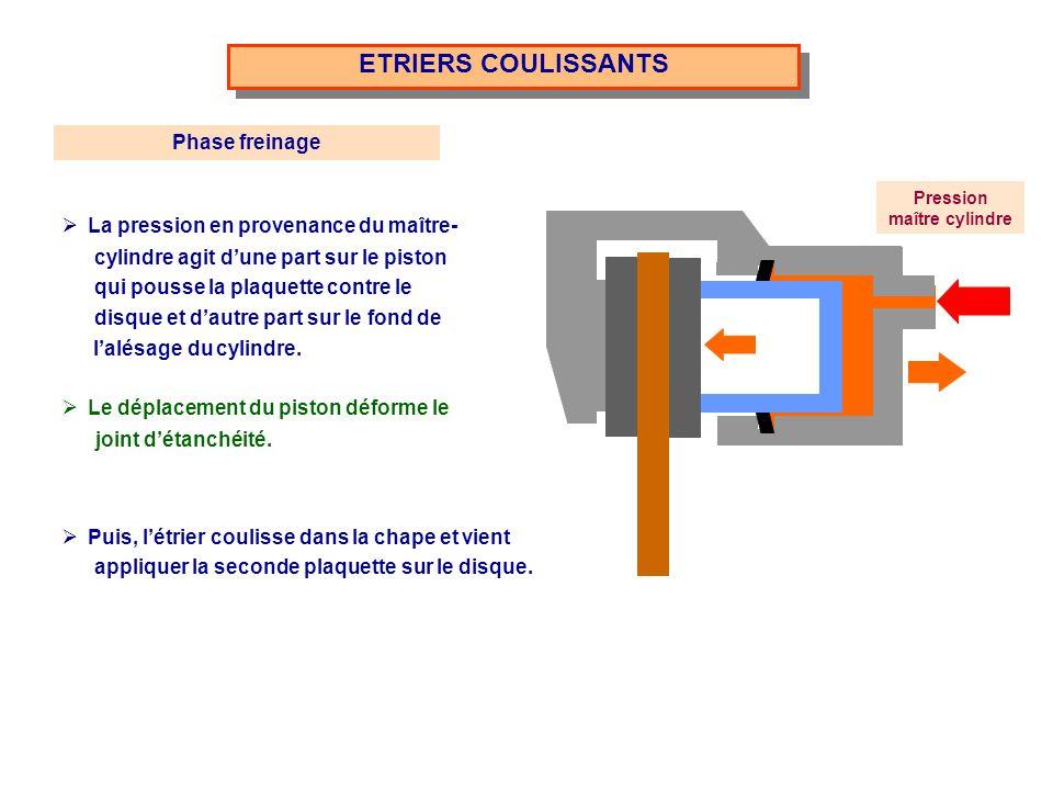 ETRIERS COULISSANTS Pression maître cylindre La pression en provenance du maître- cylindre agit dune part sur le piston qui pousse la plaquette contre