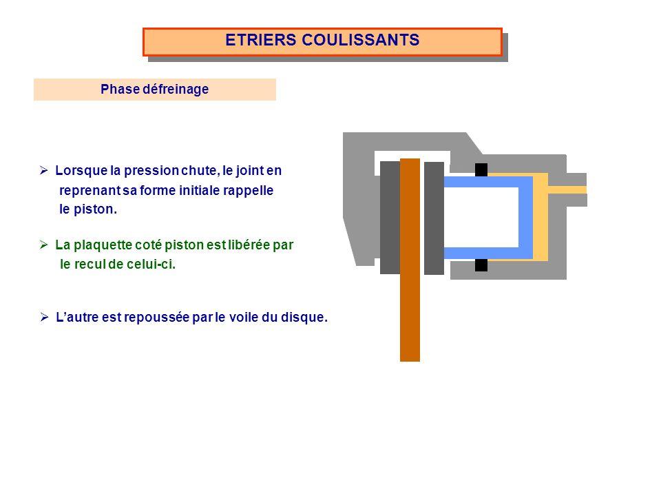 ETRIERS COULISSANTS Phase défreinage Lorsque la pression chute, le joint en reprenant sa forme initiale rappelle le piston. La plaquette coté piston e