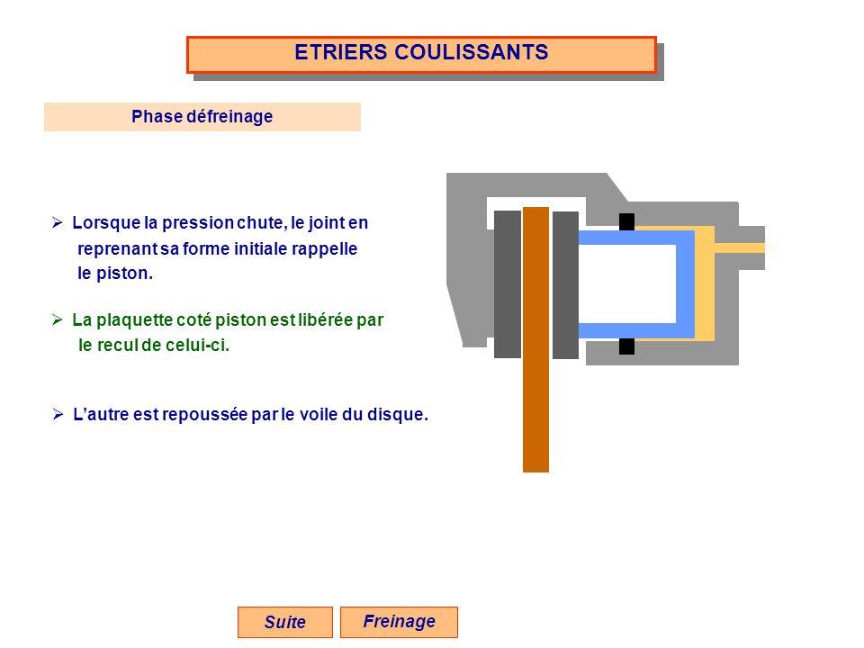 ETRIERS COULISSANTS Suite Phase défreinage Lorsque la pression chute, le joint en reprenant sa forme initiale rappelle le piston. La plaquette coté pi