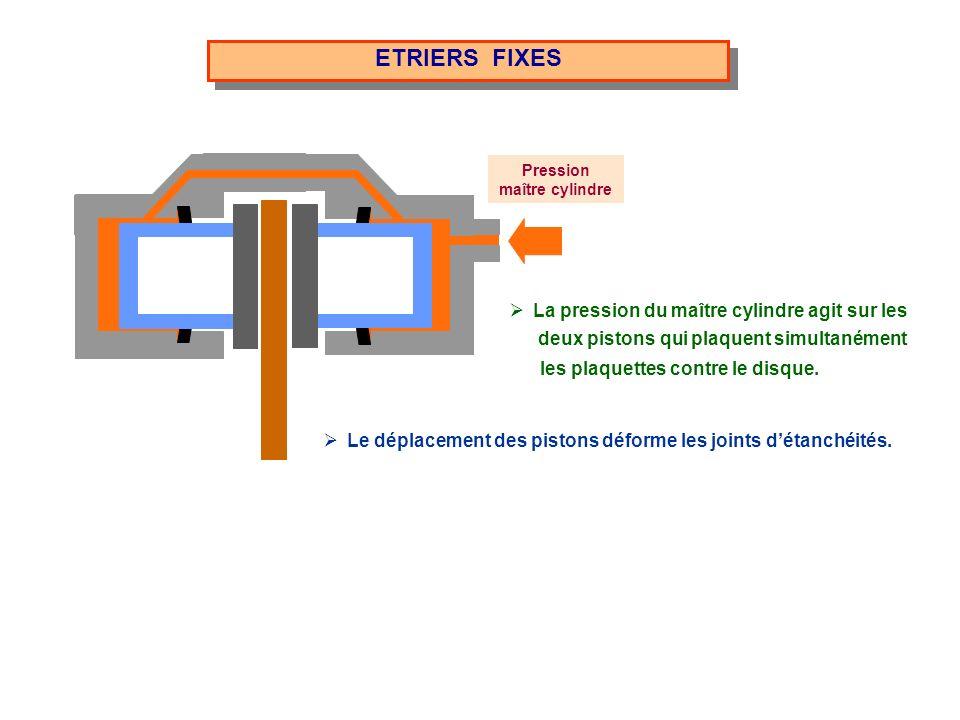 ETRIERS FIXES Pression maître cylindre Le déplacement des pistons déforme les joints détanchéités. deux pistons qui plaquent simultanément les plaquet