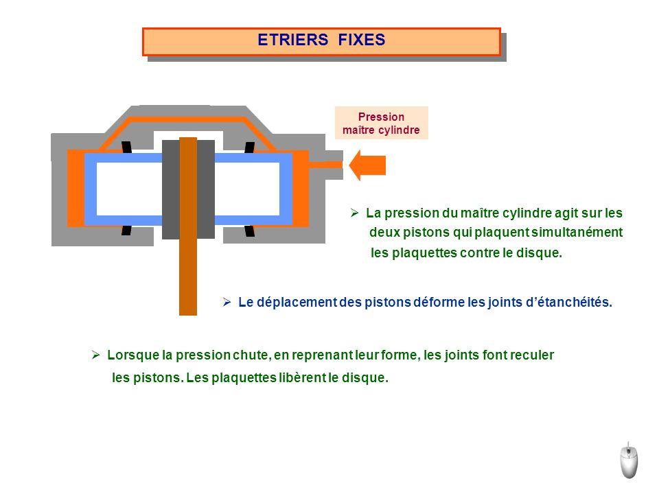 ETRIERS FIXES Pression maître cylindre deux pistons qui plaquent simultanément les plaquettes contre le disque. les pistons. Les plaquettes libèrent l