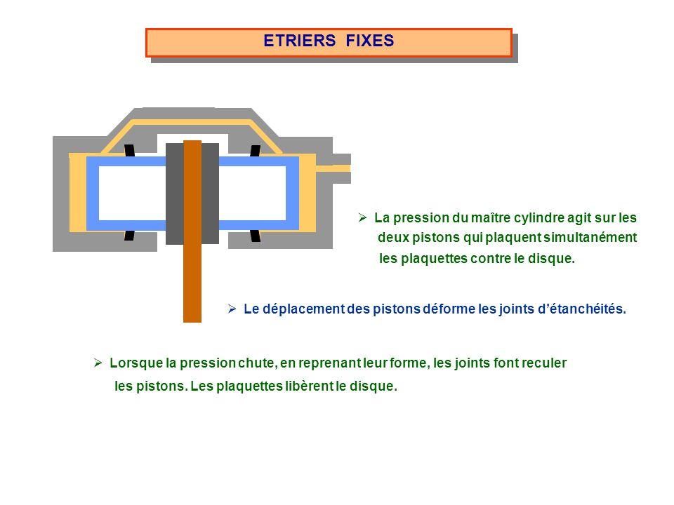 ETRIERS FIXES deux pistons qui plaquent simultanément les plaquettes contre le disque. La pression du maître cylindre agit sur les Le déplacement des