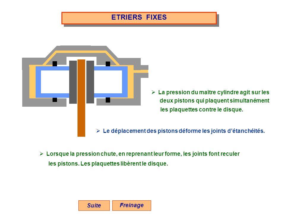 ETRIERS FIXES Suite deux pistons qui plaquent simultanément les plaquettes contre le disque. La pression du maître cylindre agit sur les Le déplacemen