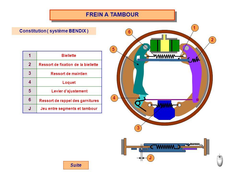FREIN A TAMBOUR Constitution ( système BENDIX ) 1 2 3 4 5 6 J Biellette Ressort de fixation de la biellette Ressort de maintien Loquet Levier dajustem