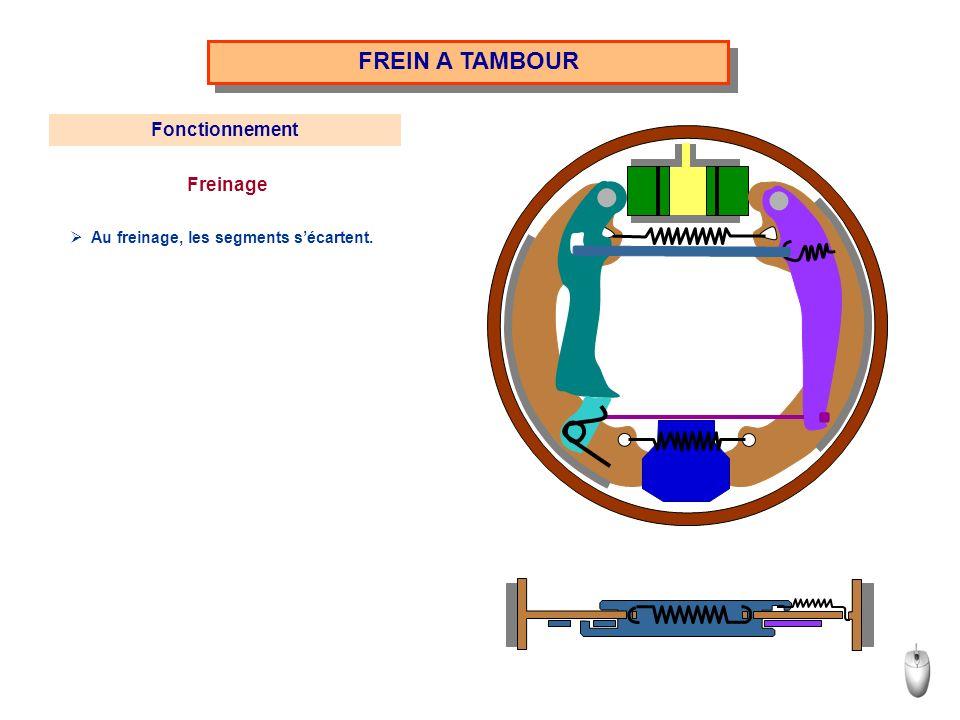 FREIN A TAMBOUR Fonctionnement Freinage Au freinage, les segments sécartent.