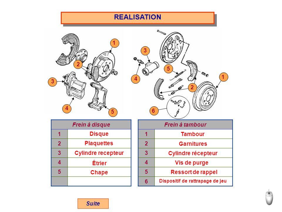 REALISATION Frein à disqueFrein à tambour 11 22 33 44 55 6 Disque Plaquettes Cylindre recepteur Étrier Tambour Garnitures Cylindre récepteur Vis de pu