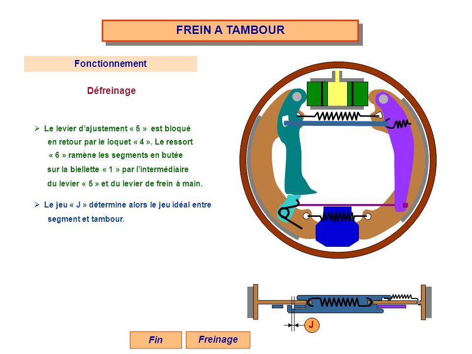 FREIN A TAMBOUR Fonctionnement Défreinage Le levier dajustement « 5 » est bloqué en retour par le loquet « 4 ». Le ressort « 6 » ramène les segments e