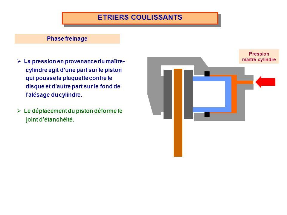 ETRIERS COULISSANTS Suite Phase défreinage Lorsque la pression chute, le joint en reprenant sa forme initiale rappelle le piston.
