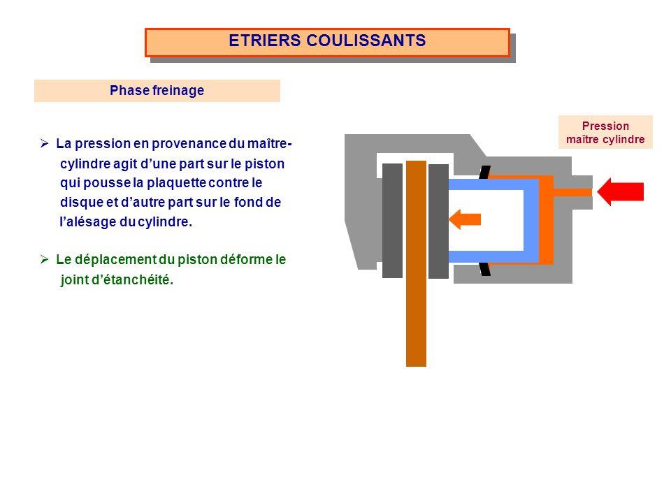 ETRIERS FIXES deux pistons qui plaquent simultanément les plaquettes contre le disque.