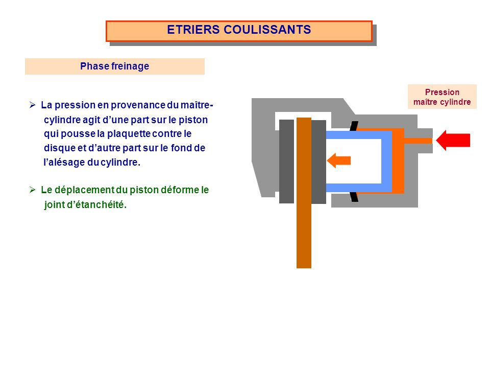ETRIERS COULISSANTS Pression maître cylindre La pression en provenance du maître- cylindre agit dune part sur le piston qui pousse la plaquette contre le disque et dautre part sur le fond de lalésage du cylindre.