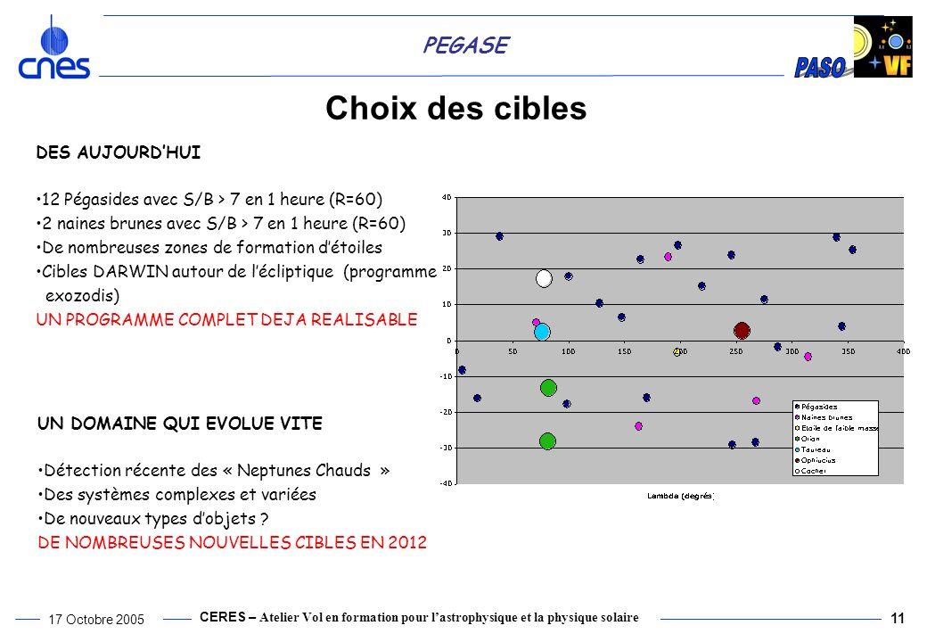 CERES – Atelier Vol en formation pour lastrophysique et la physique solaire 17 Octobre 2005 11 PEGASE Choix des cibles DES AUJOURDHUI 12 Pégasides avec S/B > 7 en 1 heure (R=60) 2 naines brunes avec S/B > 7 en 1 heure (R=60) De nombreuses zones de formation détoiles Cibles DARWIN autour de lécliptique (programme exozodis) UN PROGRAMME COMPLET DEJA REALISABLE UN DOMAINE QUI EVOLUE VITE Détection récente des « Neptunes Chauds » Des systèmes complexes et variées De nouveaux types dobjets .