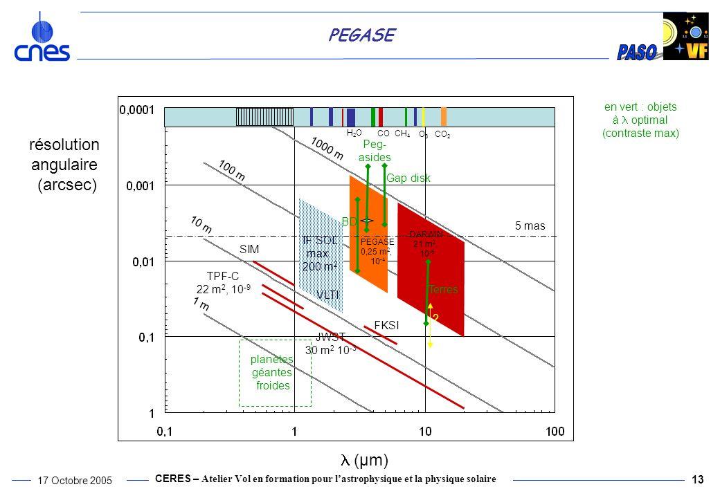 CERES – Atelier Vol en formation pour lastrophysique et la physique solaire 17 Octobre 2005 13 PEGASE (µm) résolution angulaire (arcsec) PEGASE 0,25 m 2, 10 -4 1 m 10 m 100 m 1000 m FKSI TPF-C 22 m 2, 10 -9 SIM JWST 30 m 2 10 -3 DARWIN 21 m 2, 10 -6 IF SOL max.