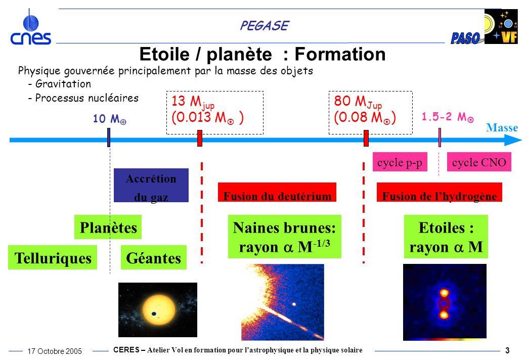 CERES – Atelier Vol en formation pour lastrophysique et la physique solaire 17 Octobre 2005 3 PEGASE Etoile / planète : Formation Physique gouvernée principalement par la masse des objets - Gravitation - Processus nucléaires Masse cycle p-pcycle CNO 1.5-2 M 13 M jup (0.013 M ) Fusion du deutérium Naines brunes: rayon M -1/3 Planètes 10 M Accrétion du gaz GéantesTelluriques Fusion de lhydrogène Etoiles : rayon M 80 M Jup (0.08 M )