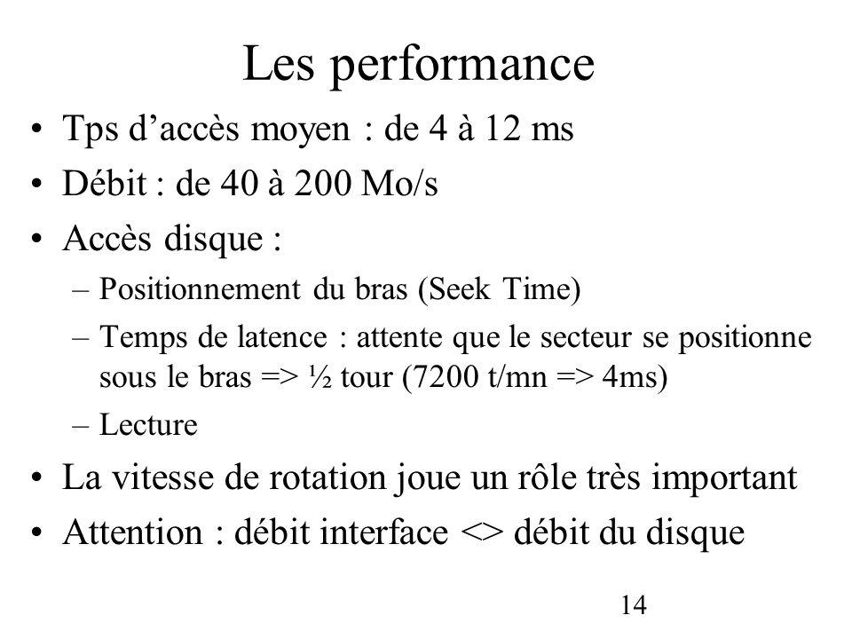14 Les performance Tps daccès moyen : de 4 à 12 ms Débit : de 40 à 200 Mo/s Accès disque : –Positionnement du bras (Seek Time) –Temps de latence : att