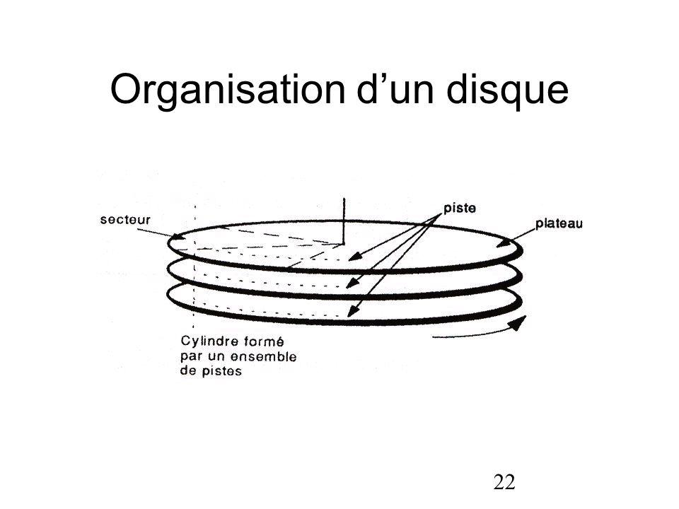 22 Organisation dun disque