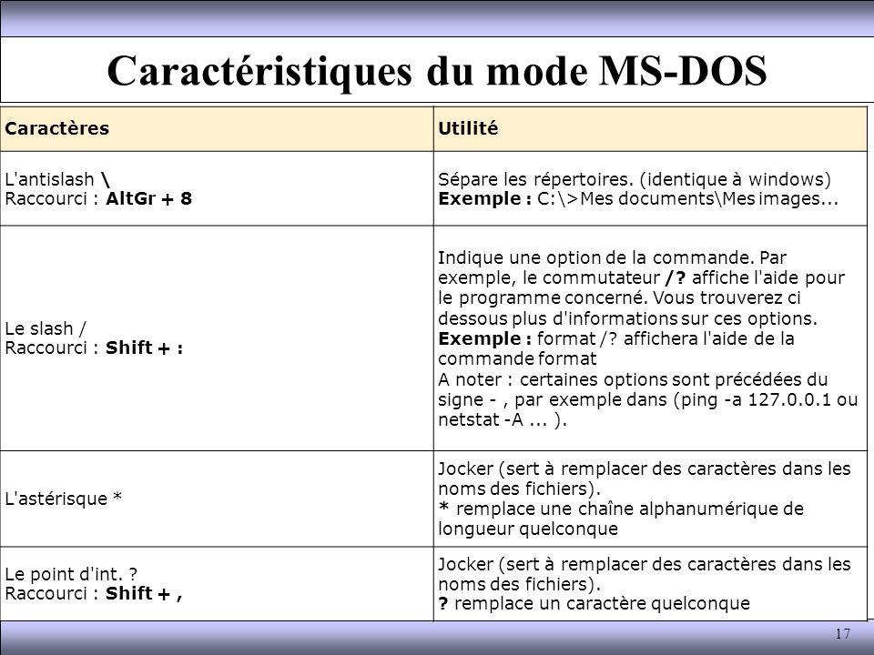 Caractéristiques du mode MS-DOS CaractèresUtilité L'antislash \ Raccourci : AltGr + 8 Sépare les répertoires. (identique à windows) Exemple : C:\>Mes
