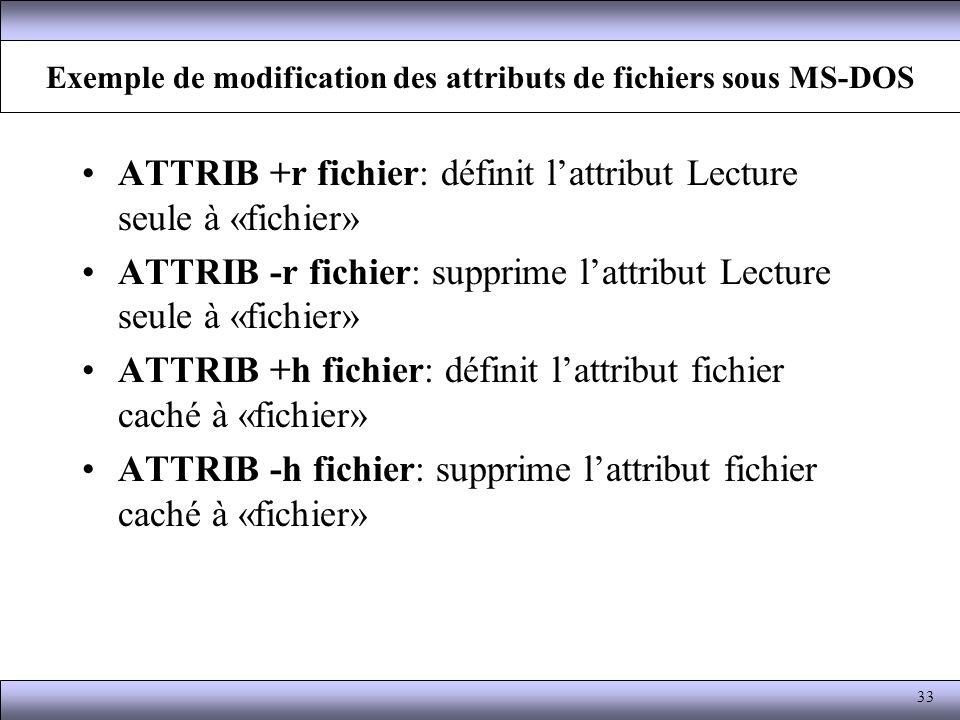 Exemple de modification des attributs de fichiers sous MS-DOS ATTRIB +r fichier: définit lattribut Lecture seule à «fichier» ATTRIB -r fichier: suppri