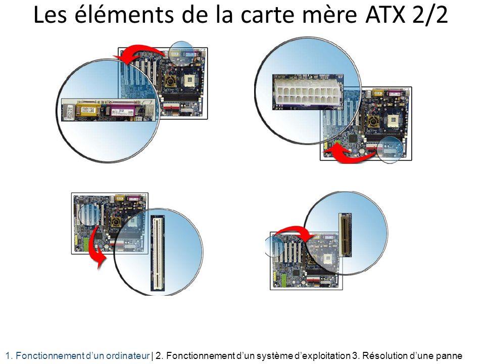 Les éléments de la carte mère ATX 2/2 1. Fonctionnement dun ordinateur | 2. Fonctionnement dun système dexploitation 3. Résolution dune panne